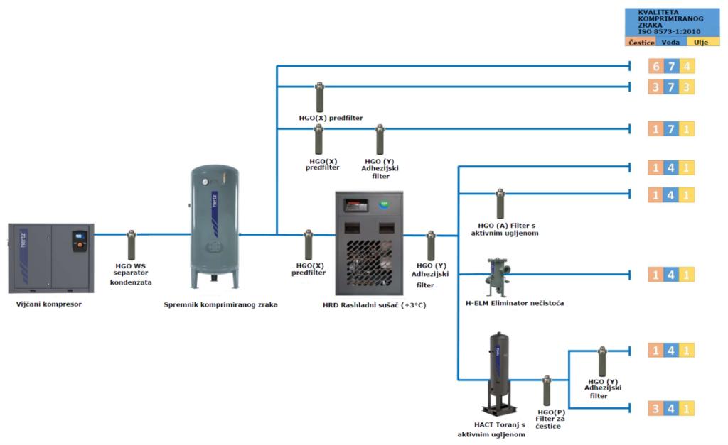 Tipična konfiguracija sustava s naknadnim tretiranjem rashladnim sušačem