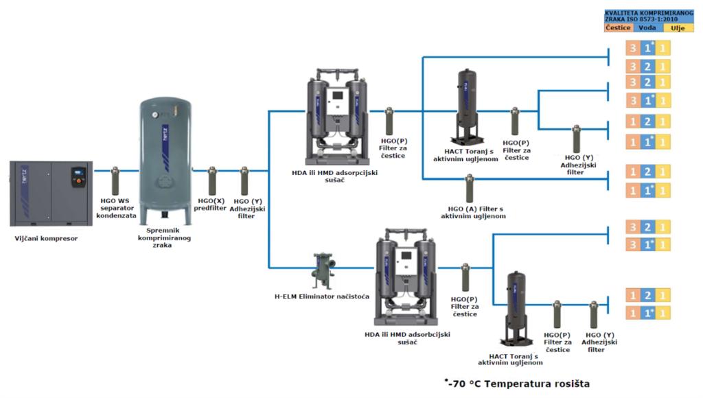 Tipična konfiguracija sustava s naknadnim tretiranjem adsorpcijskim sušačem