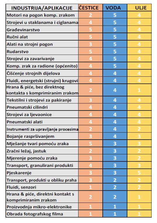 minimalni zahtjev za kvalitetom komprimiranog zraka